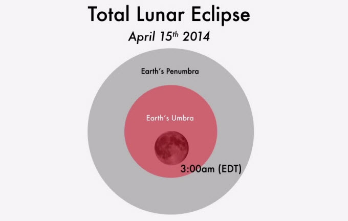 This NASA graphic depicts the position of the moon in Earth's shadow during the total lunar eclipse of April 15, 2014 at 3 a.m. ET. It is the first of four consecutive total lunar eclipses, a tetrad, between April 2015 and September 2015.