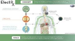 A concept drawing explains the goals of the ElectRX program. Credit: DARPA