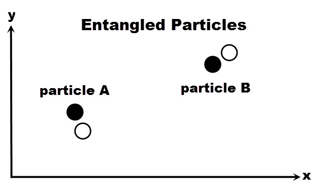 """A and B are two """"entangled"""" quantum particles. A measurement of particle A correlates instantly with a measurement of faraway particle B, which seems to violate relativity. (How can A get a signal to B faster than the speed of light?) MIW describes this as follows. The two black discs represent particles A and B in our world. There is also a neighboring world in which A and B also exist, but at slightly displaced positions (the open, dashed circles). The two worlds interact because they are close to each other, even though the two particles are far apart."""