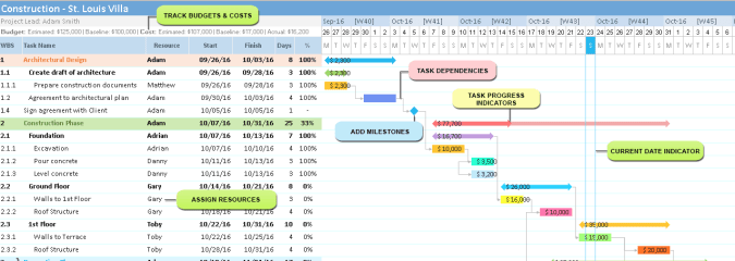 Benefits of Using Gantt Chart to Manage Projects