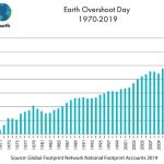 Earliest Ever 'Earth Overshoot Day' Shows Humanity's Consumption of Planet's Natural Resources Raging Unabated