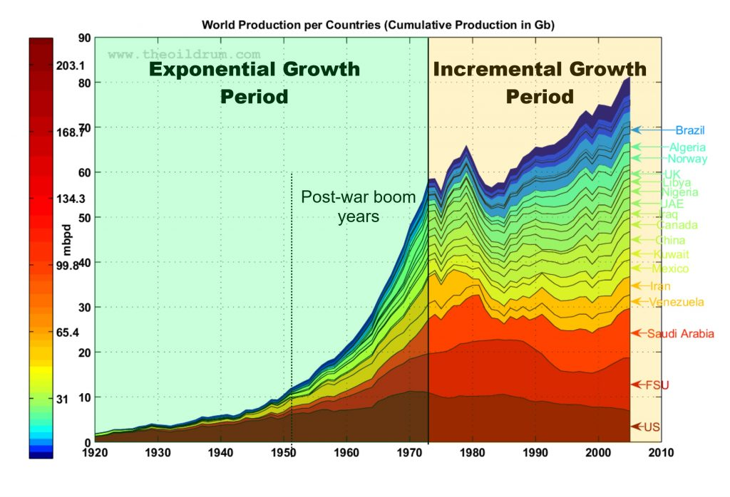 World oil production exponential-linear