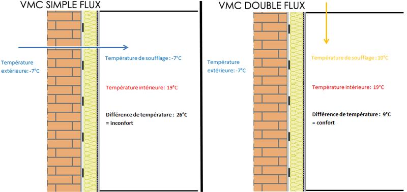 vmc double flux principe avantages
