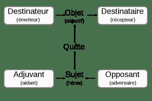 storytelling - exemple - le schéma actantiel.