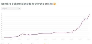 content marketing - la courbe de progression d'un blog