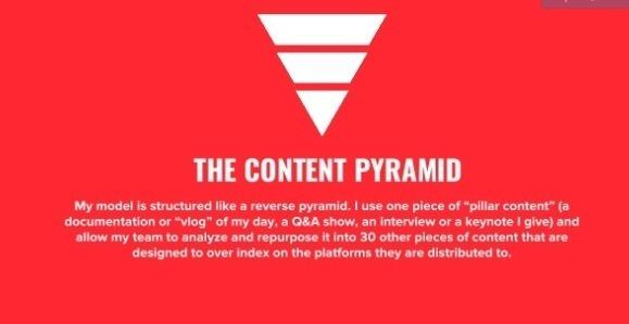 marketing de contenu - la pyramide de contenu