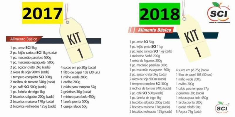 KIT 1 - SCI – Sistema de Consumo Inteligente | Oportunidade