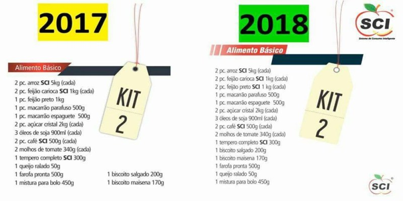 KIT 2 - SCI - Sistema de Consumo Inteligente | Oportunidade
