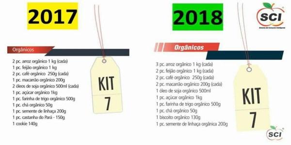 KIT 7 - SCI - Sistema de Consumo Inteligente | Oportunidade