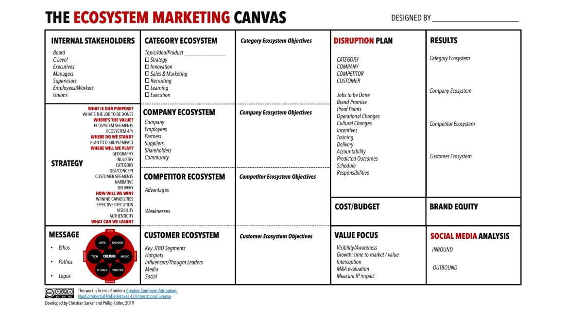 ecosystem marketing canvass