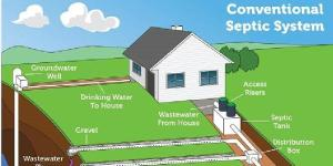 Septic systems can leak or break over time.