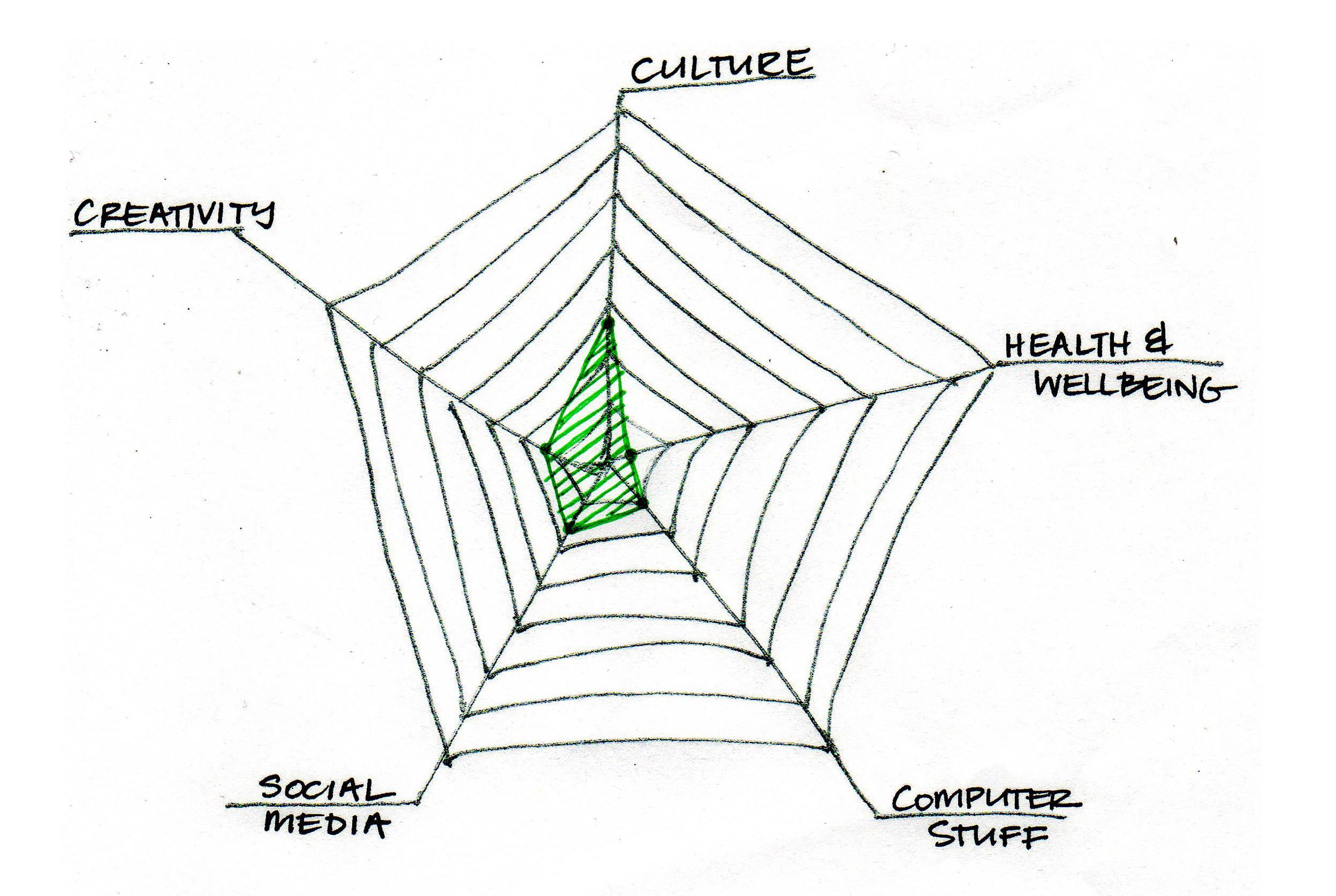 Empty Spider Diagram