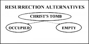 Options for the Jesus' Tomb occupied or empty
