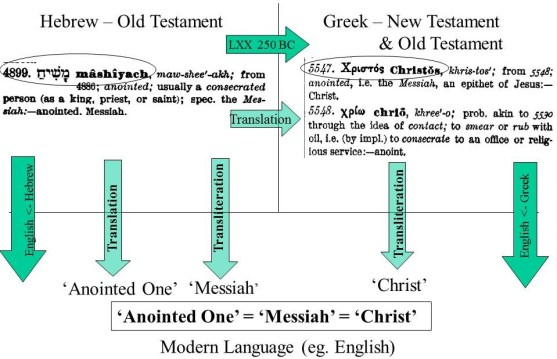 where does 'Christ' come from in the old testament of the bible