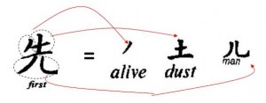 'First' in Chinese is a compound of 'alive' + 'dust' (or soil) + 'man'