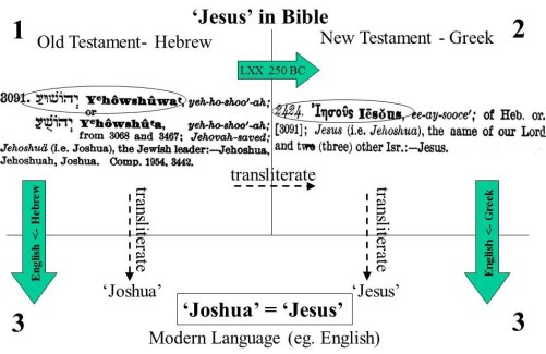 'Joshua' = 'Jesus'. Both come from the Hebrew name 'Yhowshuwa'