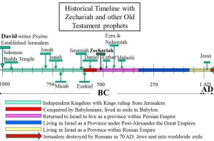 Zechariah in timeline