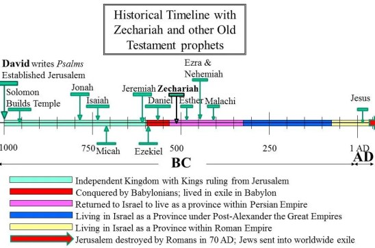 zechariah in historical old testament timeline