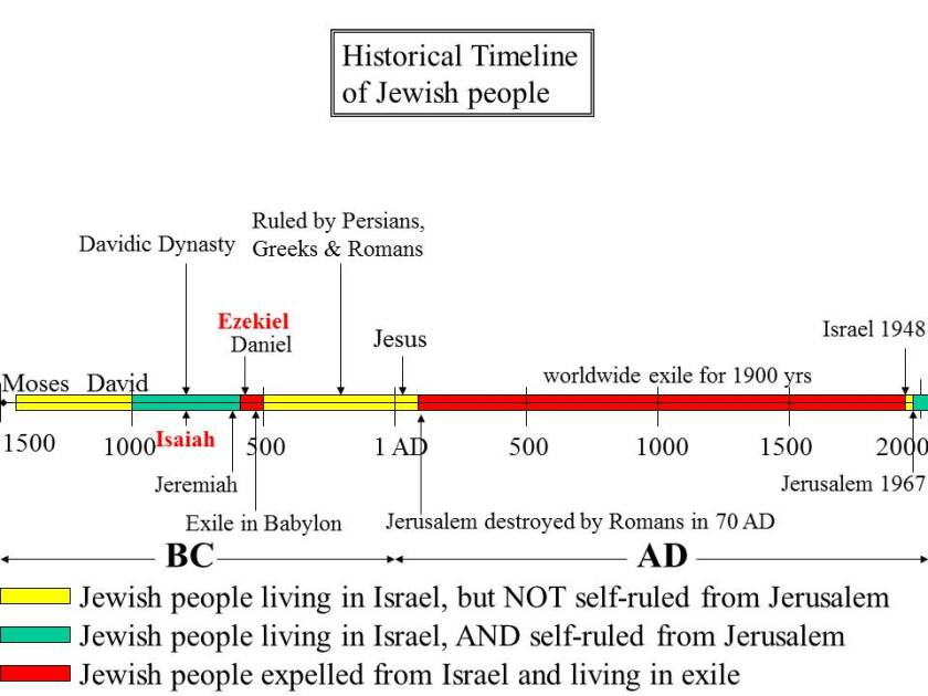Historical Timeline of the Jews - featuring their two periods of exile