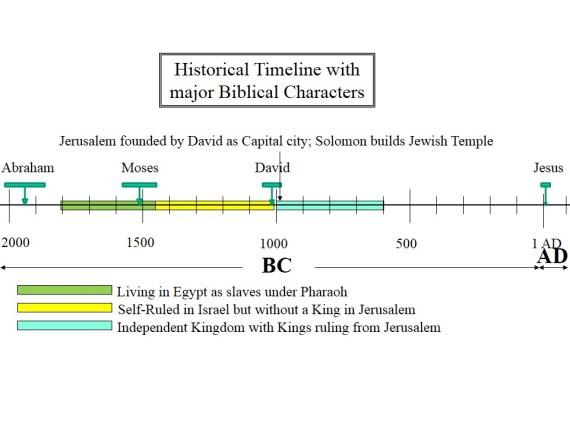 historical timeline Living with Davidic Kings ruling from Jerusalem