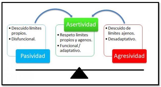 Concepto e importancia de la asertividad