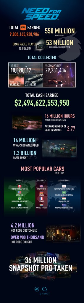 Need for Speed datos
