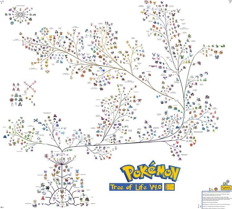 Pokemon arbol genealogico