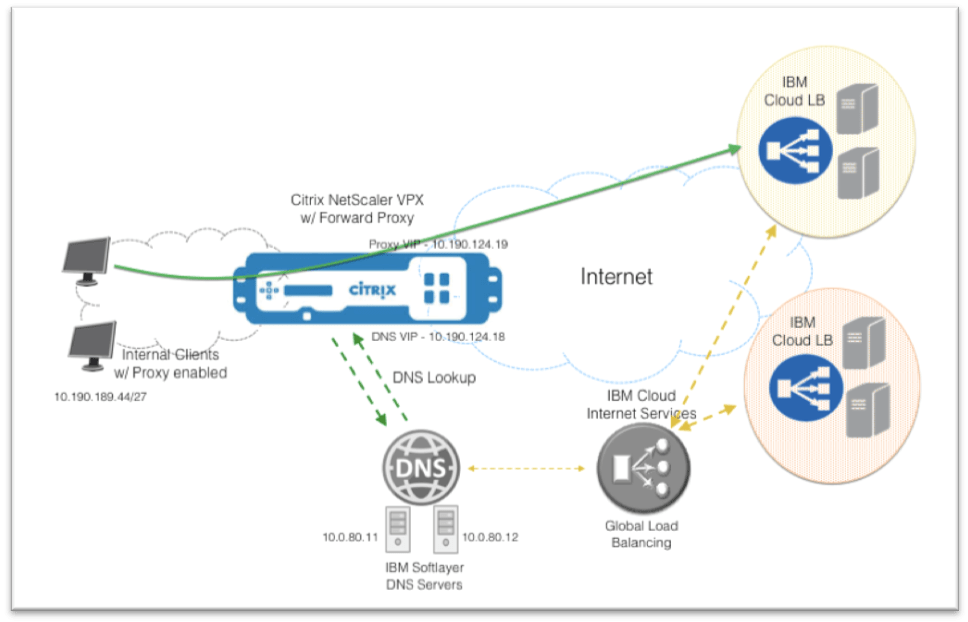 citrix netscaler diagram 7 way plug wiring how to configure forward proxy traffic redirection using the this configuration was tested on a vpx appliance running software version of 11 1 platinum feature edition and 10mbps performance