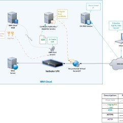 Citrix Netscaler Diagram Wiring For Lucas Ignition Switch Configuring And Tuning Ssl Offload With Vpx Drawing