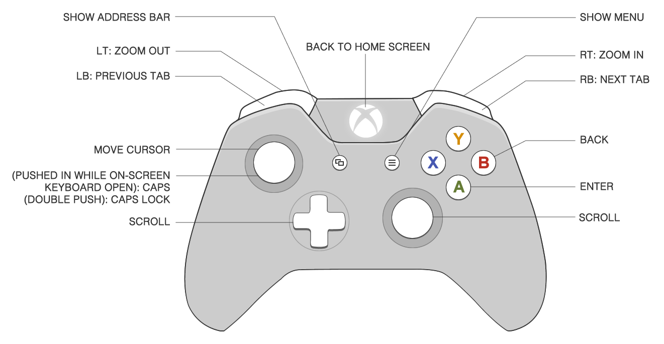 hight resolution of xbox 360 power wiring diagram xbox get free image about xbox 360 controller wiring diagram xbox 360 owners manual