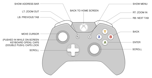 small resolution of xbox 360 power wiring diagram xbox get free image about xbox 360 controller wiring diagram xbox 360 owners manual