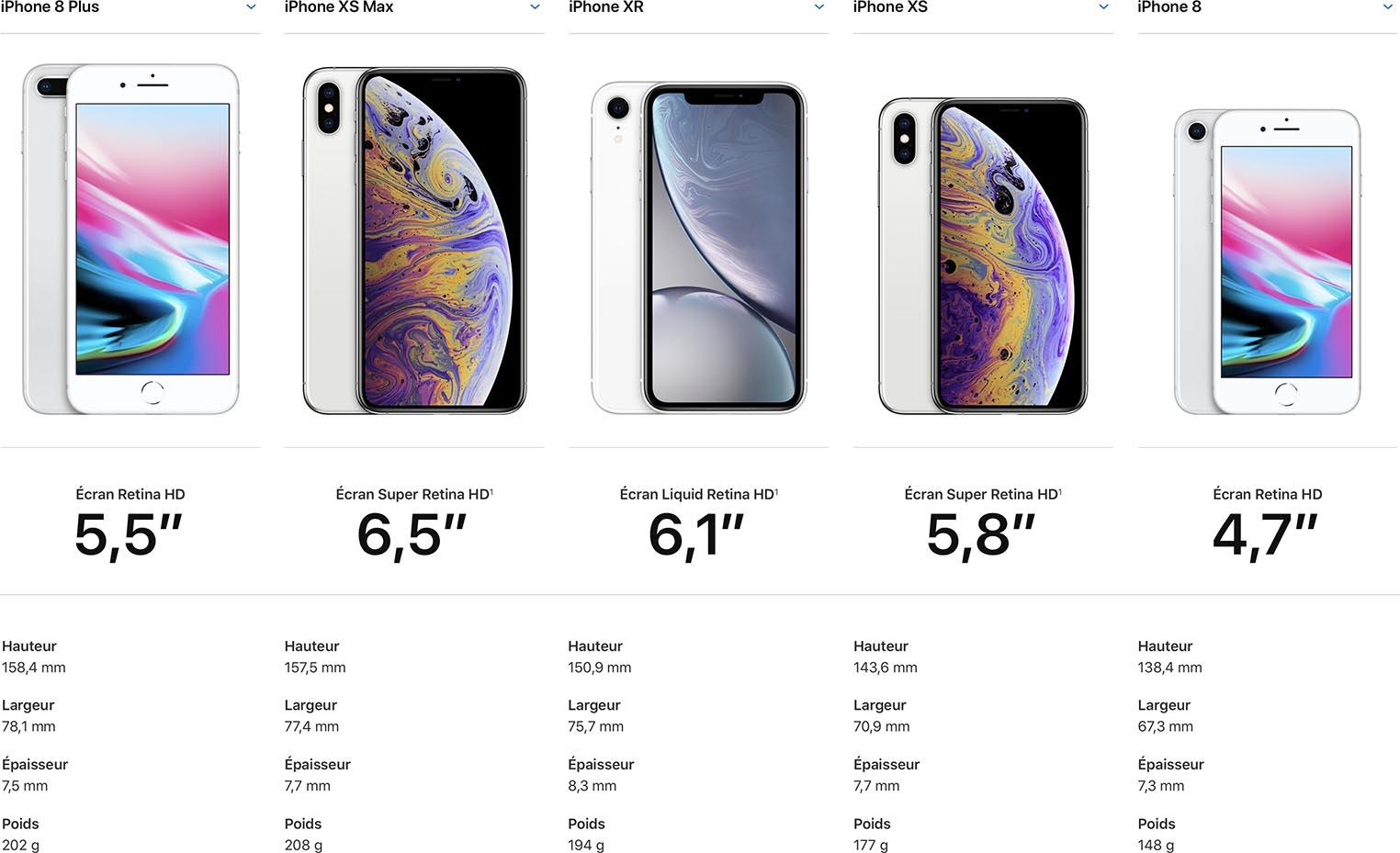 consomac quelle taille d iphone xs