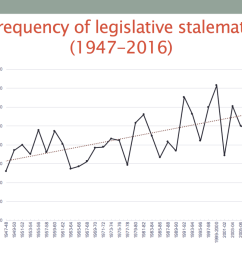 three trends stand out first more of congress s agenda ends in stalemate today than it did decades ago the steady upward climb in the percentage of  [ 1142 x 856 Pixel ]