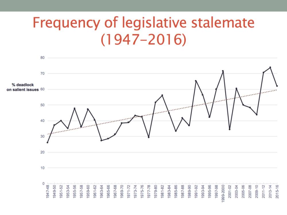 medium resolution of three trends stand out first more of congress s agenda ends in stalemate today than it did decades ago the steady upward climb in the percentage of