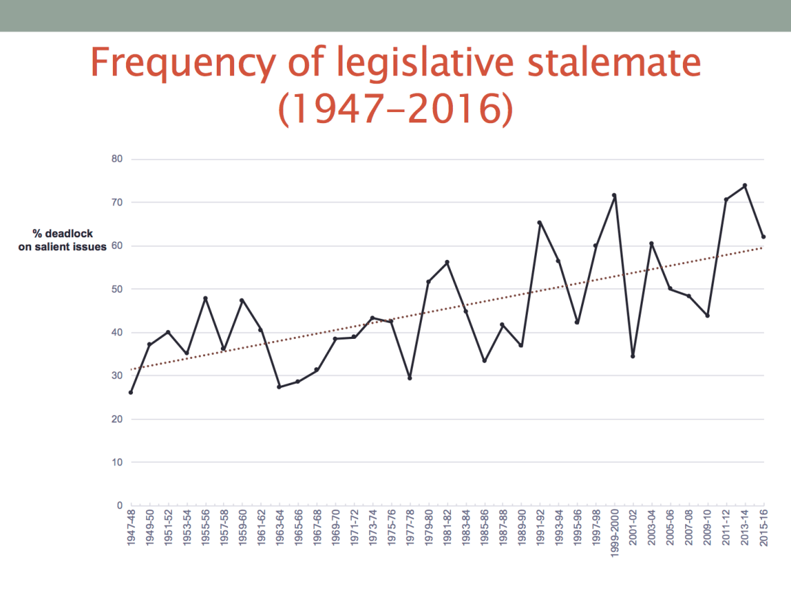 hight resolution of three trends stand out first more of congress s agenda ends in stalemate today than it did decades ago the steady upward climb in the percentage of