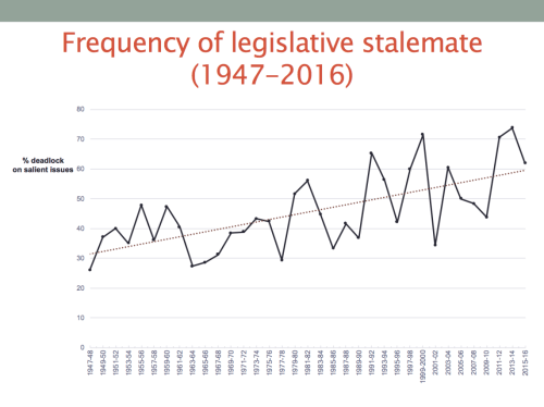 small resolution of three trends stand out first more of congress s agenda ends in stalemate today than it did decades ago the steady upward climb in the percentage of