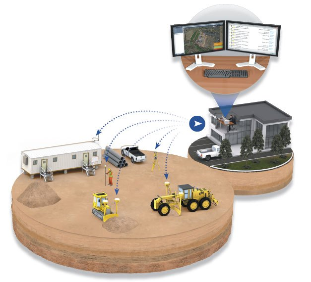 tendências na construção civil - connected jobsite