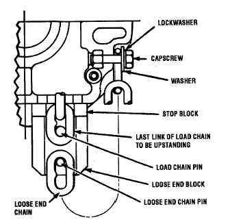 Figure 4-9. Chain Installation Diagram