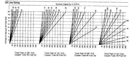 Oil Pump Suction Capacity and Filter Selection Chart