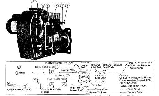 Typical Oil Burner with On-Oil Fuel/Air Control Mode