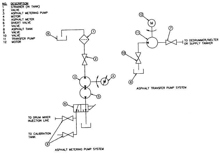 Figure 3-45. Asphalt Metering and Transfer Systems