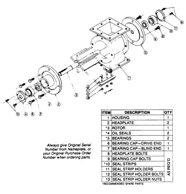 SECTION III PARTS LISTS AND RECOMMENDED SPARE PARTS