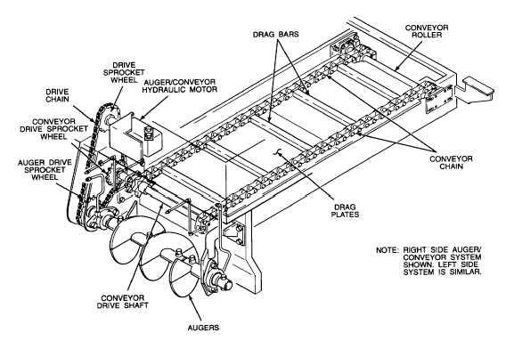 1.12.5. Hopper Auger/Conveyor Systems