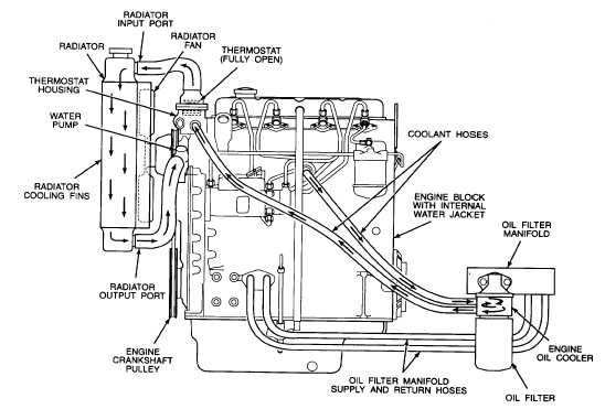 1.17. ENGINE COOLING SYSTEM