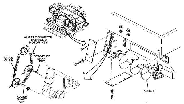 Table 2-7. Auger/Conveyor System Troubleshooting