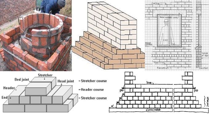 Some useful terms and definition used in brick masonry