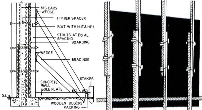 Checklist of Concrete Formwork at Construction Site throughout Concreting and Striking
