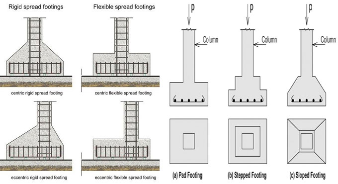 Types of footings with diagrams
