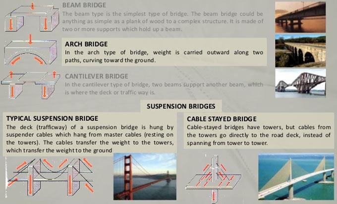 Various types of Design Loads on Bridges, Highway & Rail
