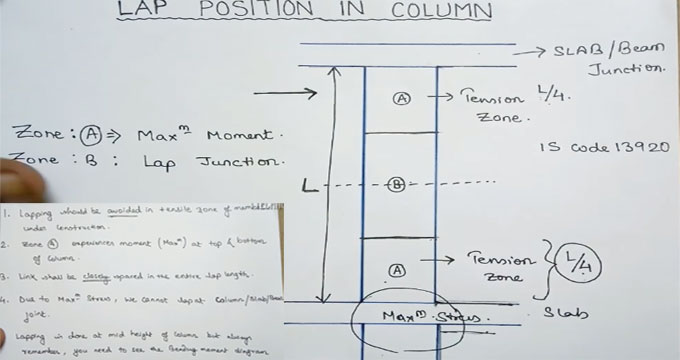 Lap Zone In Column As Per IS Code Column Reinforcement